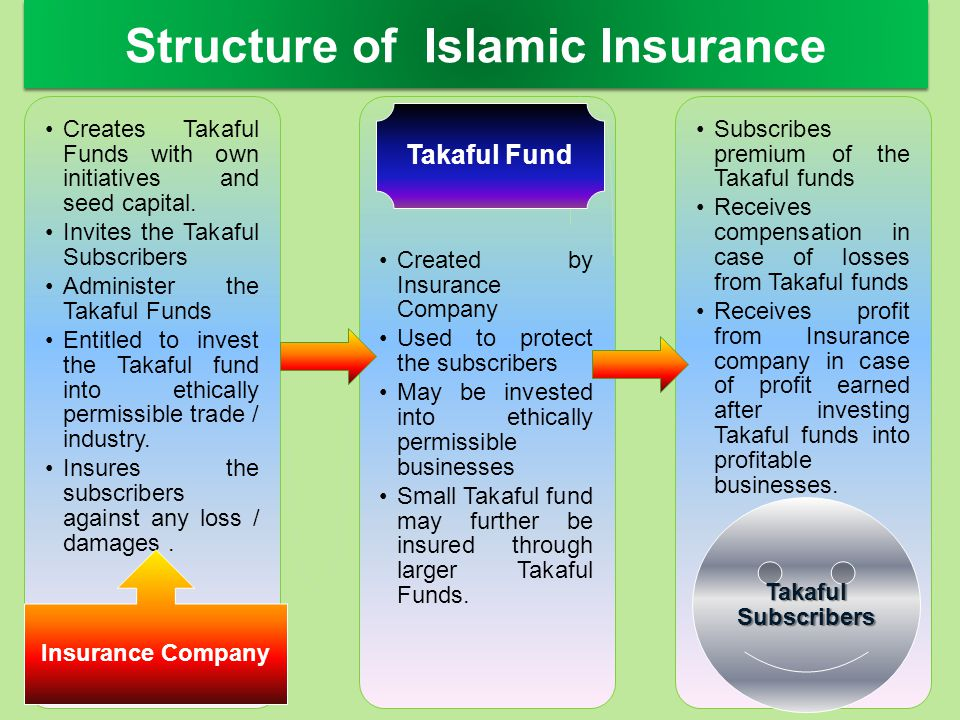 Creates Takaful Funds with own initiatives and seed capital. Invites the Takaful Subscribers Administer the Takaful Funds Entitled to invest the Takaf