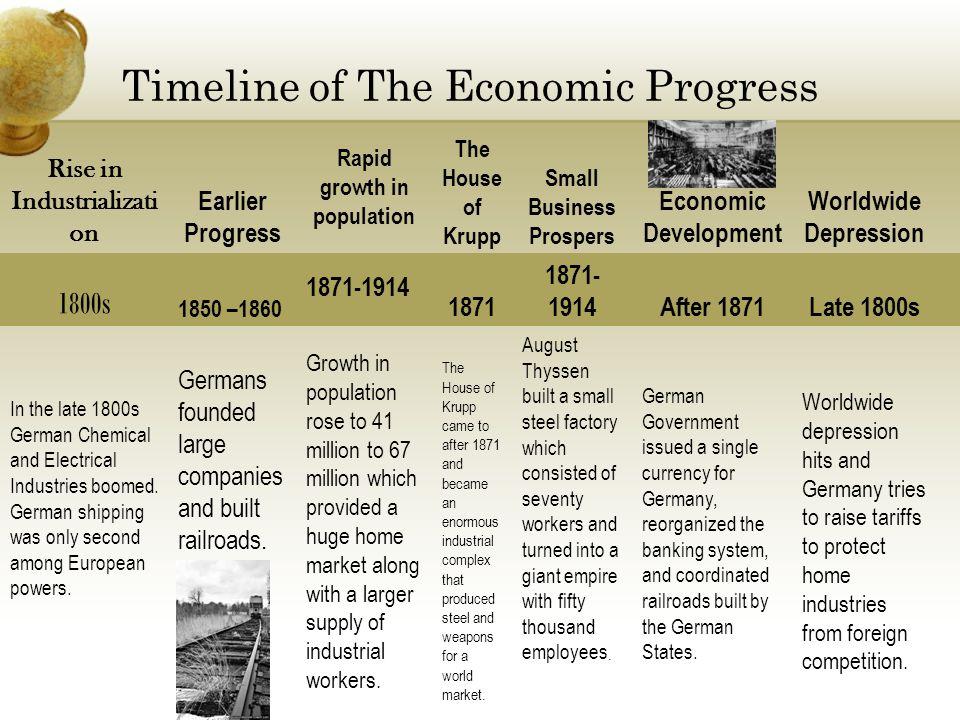 Timeline of The Economic Progress Rise in Industrializati on Earlier Progress Rapid growth in population The House of Krupp Small Business Prospers Ec