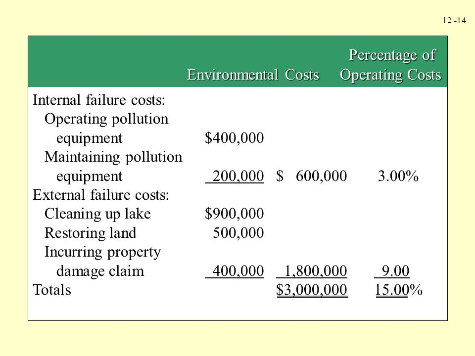 12 -15 Environmental benefits: Cost reductions, contaminants$ 300,000 Cost reductions, hazardous waste disposal400,000 Recycling income200,000 Energy conservation cost savings100,000 Packaging cost reductions 150,000 Total environmental benefits$1,150,000 Numade Corporation Environmental Financial Statement For the Year Ended December 31, 2004 ContinuedContinued