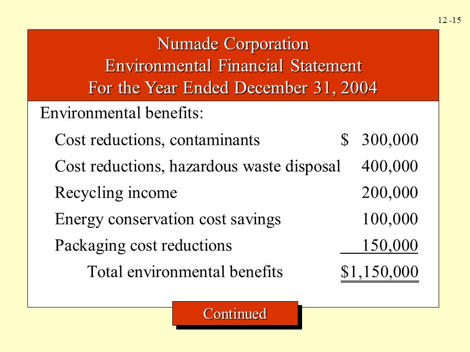 12 -16 Numade Corporation Environmental Financial Statement For the Year Ended December 31, 2004 Environmental costs: Prevention costs$ 280,000 Detection costs320,000 Internal failure costs600,000 External failure costs100,000 Packaging cost reductions 1,800,000 Total environmental costs$1,150,000