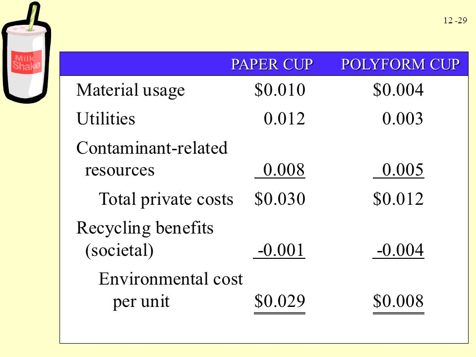 12 -29 PAPER CUP POLYFORM CUP PAPER CUP POLYFORM CUP Material usage$0.010$0.004 Utilities0.0120.003 Contaminant-related resources 0.008 0.005 Total pr
