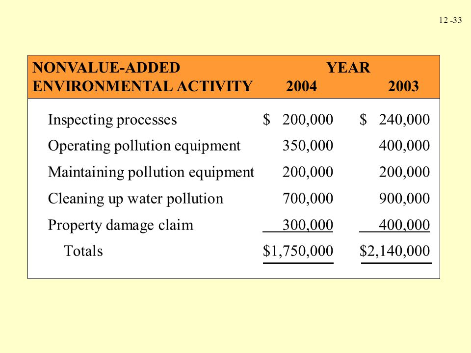 12 -33 Inspecting processes$ 200,000$ 240,000 Operating pollution equipment350,000400,000 Maintaining pollution equipment200,000200,000 Cleaning up wa