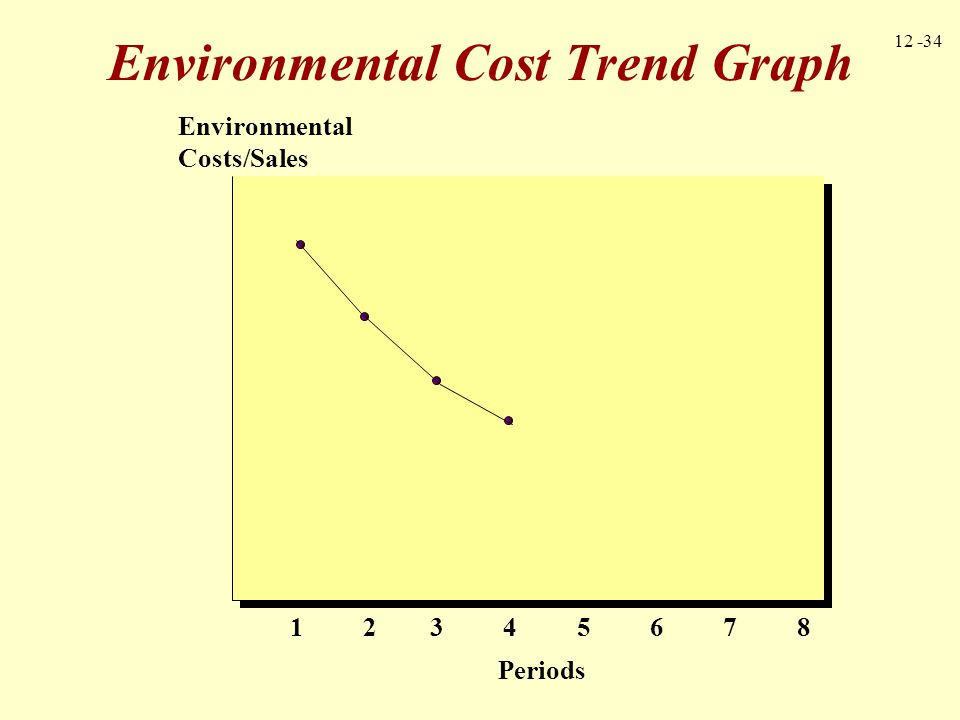 12 -35 0 20 40 60 80 100 2001200220032004 Pounds emitted Bar Graph for Trend Analysis CFC Emissions