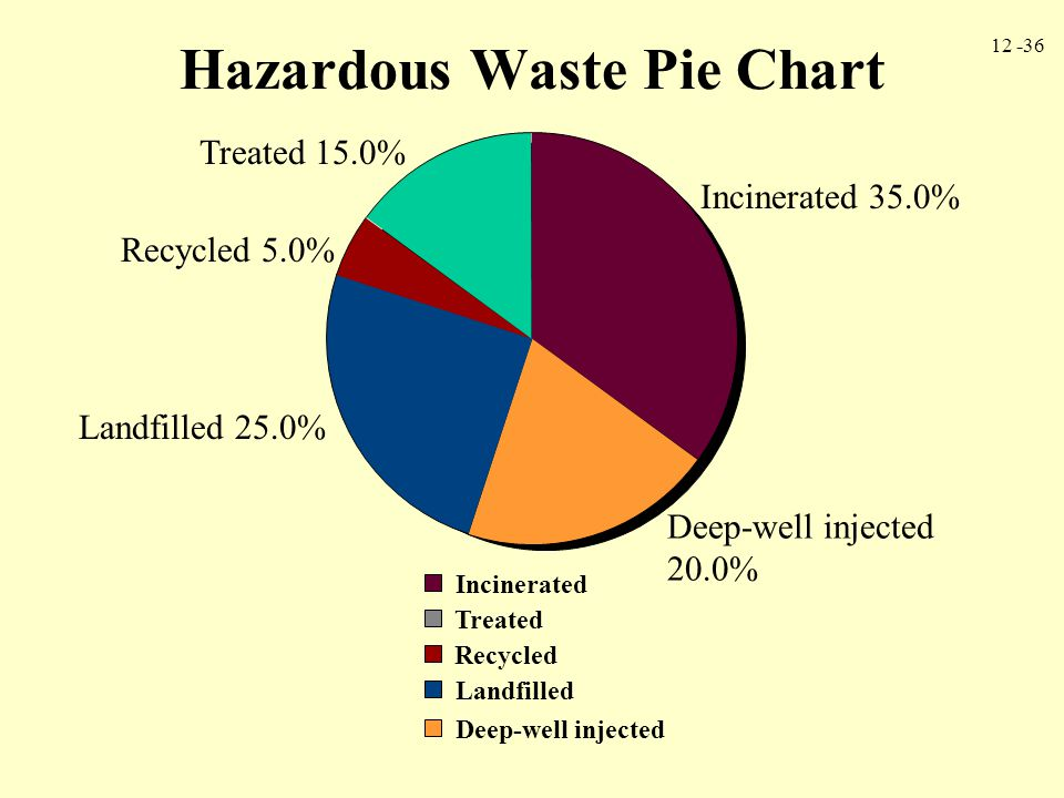 12 -36 Hazardous Waste Pie Chart Incinerated Deep-well injected Landfilled Recycled Treated Incinerated 35.0% Deep-well injected 20.0% Landfilled 25.0