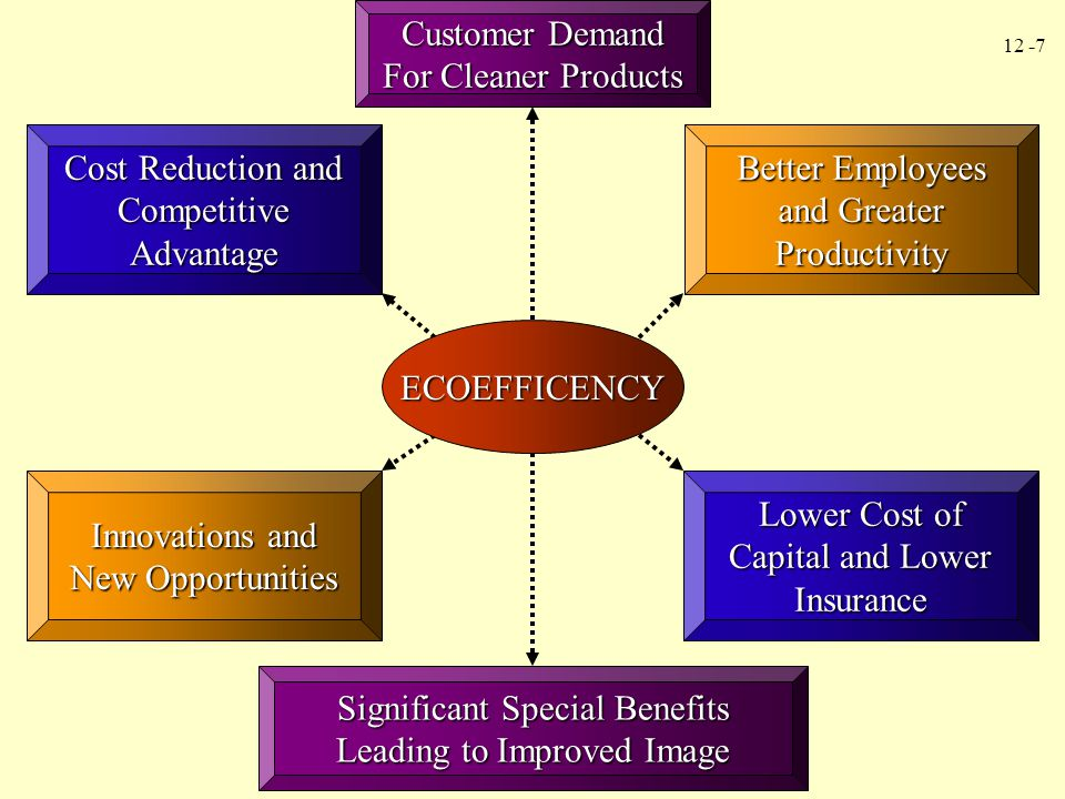 12 -8 Environmental Quality Cost Model Environmental costs are costs that are incurred because poor environmental quality exists or may exist.