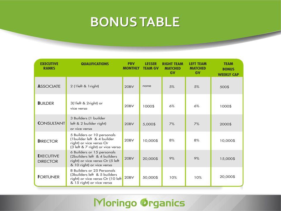 BONUS TABLE BONUS TABLE