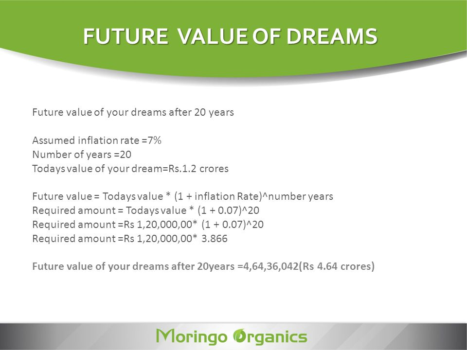 Future value of your dreams after 5 years Required amount = Todays value * (1 + inflation Rate)^number years Required amount = Todays value * (1 + 0.07)^5 Required amount =Rs 1,20,000,00* (1 + 0.07)^5 Required amount =Rs 1,20,000,00* 1.4025 Future value of dreams after 5 years = Rs.1,68,30,620(Rs 1.68 crores) FUTURE VALUE OF DREAMS