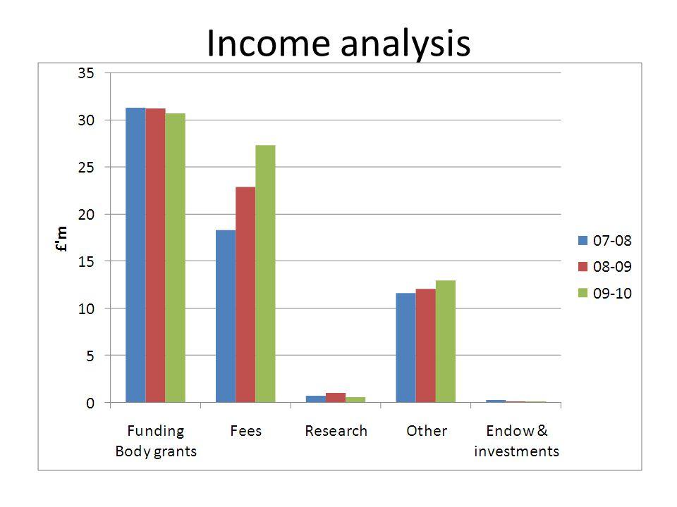Income analysis