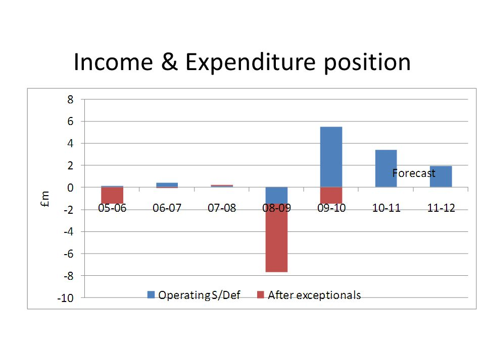 Income & Expenditure position