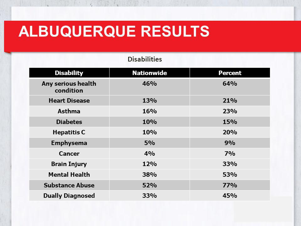 ALBUQUERQUE RESULTS DisabilityNationwidePercent Any serious health condition 46%64% Heart Disease13%21% Asthma16%23% Diabetes10%15% Hepatitis C10%20%