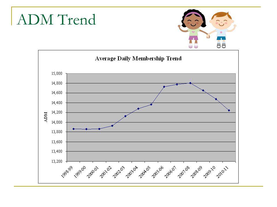ADM Trend
