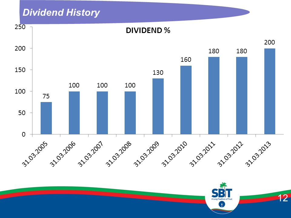 Dividend History 12