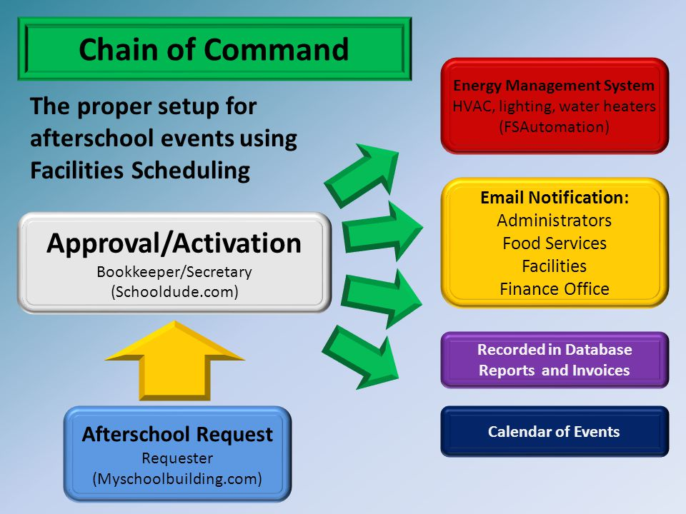 Chain of Command Afterschool Request Requester (Myschoolbuilding.com) Approval/Activation Bookkeeper/Secretary (Schooldude.com) Energy Management Syst
