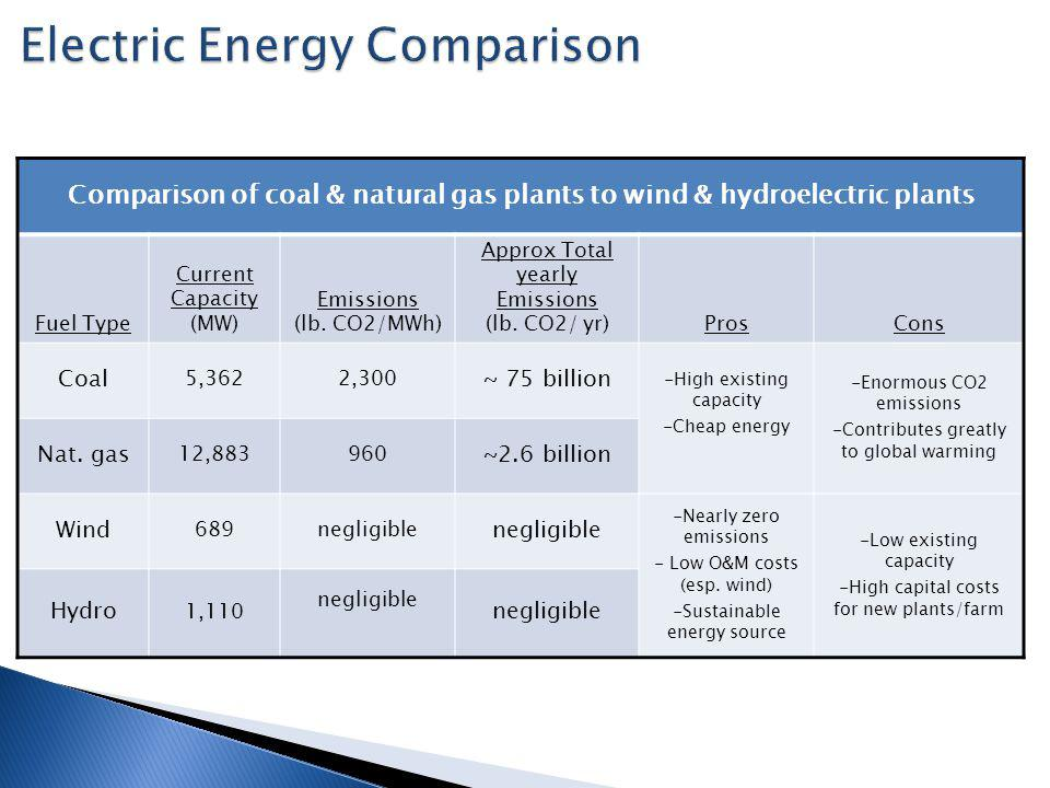 Comparison of coal & natural gas plants to wind & hydroelectric plants Fuel Type Current Capacity (MW) Emissions (lb.