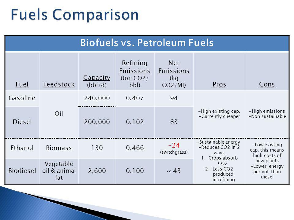 Biofuels vs. Petroleum Fuels FuelFeedstock Capacity (bbl/d) Refining Emissions (ton CO2/ bbl) Net Emissions (kg CO2/MJ) ProsCons Gasoline Oil 240,0000