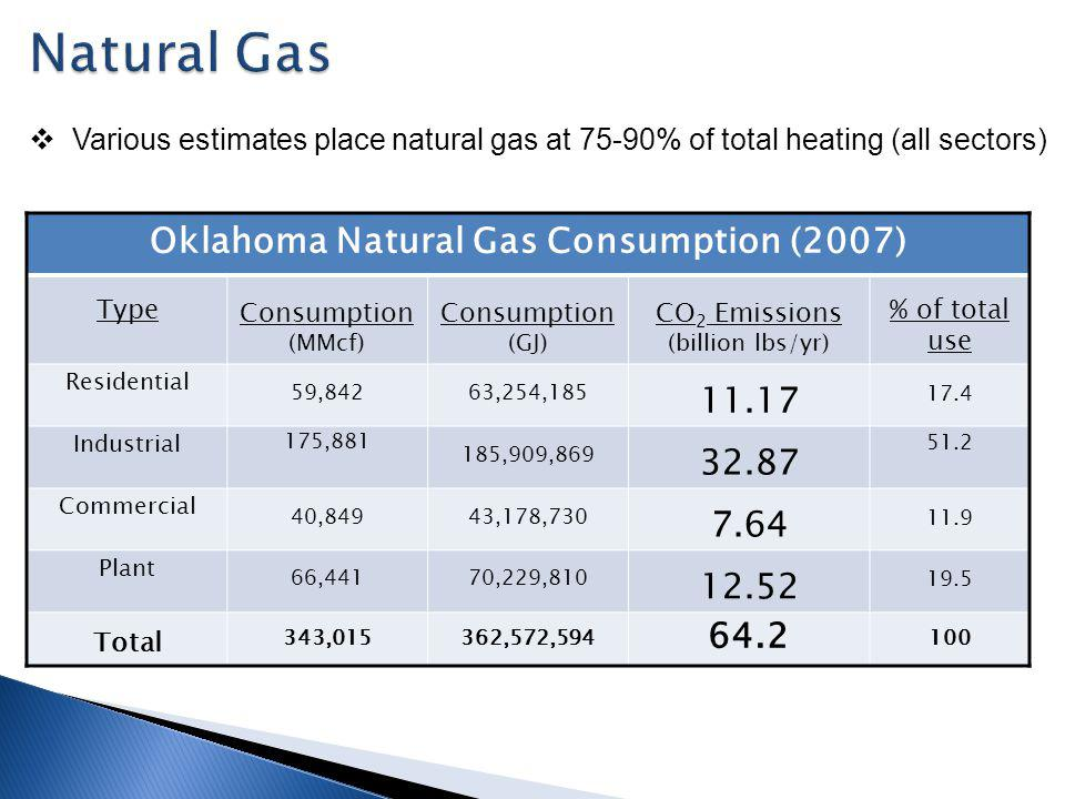 Oklahoma Natural Gas Consumption (2007) Type Consumption (MMcf) Consumption (GJ) CO 2 Emissions (billion lbs/yr) % of total use Residential 59,84263,254,185 11.17 17.4 Industrial 175,881 185,909,869 32.87 51.2 Commercial 40,84943,178,730 7.64 11.9 Plant 66,44170,229,810 12.52 19.5 Total 343,015362,572,594 64.2 100 Various estimates place natural gas at 75-90% of total heating (all sectors)