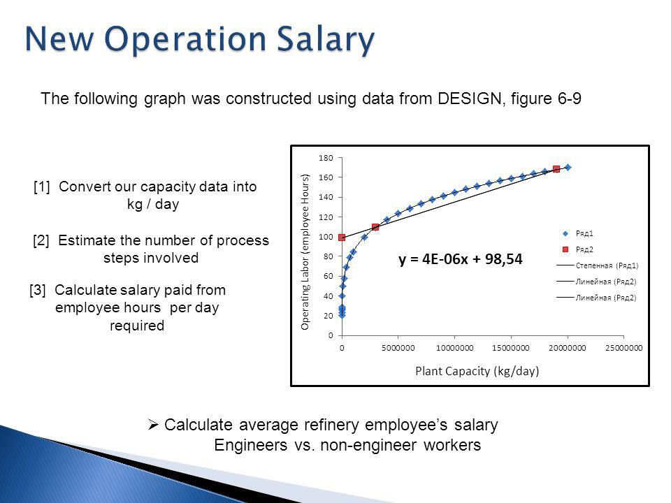 [1] Convert our capacity data into kg / day [2] Estimate the number of process steps involved [3] Calculate salary paid from employee hours per day required The following graph was constructed using data from DESIGN, figure 6-9 Calculate average refinery employees salary Engineers vs.