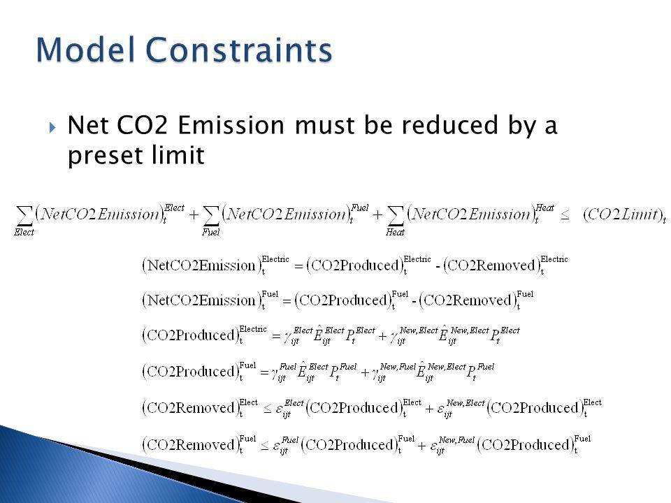 Net CO2 Emission must be reduced by a preset limit