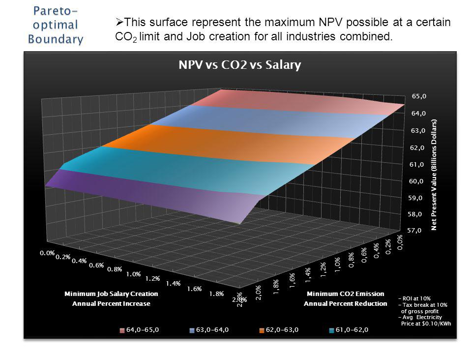 This surface represent the maximum NPV possible at a certain CO 2 limit and Job creation for all industries combined.