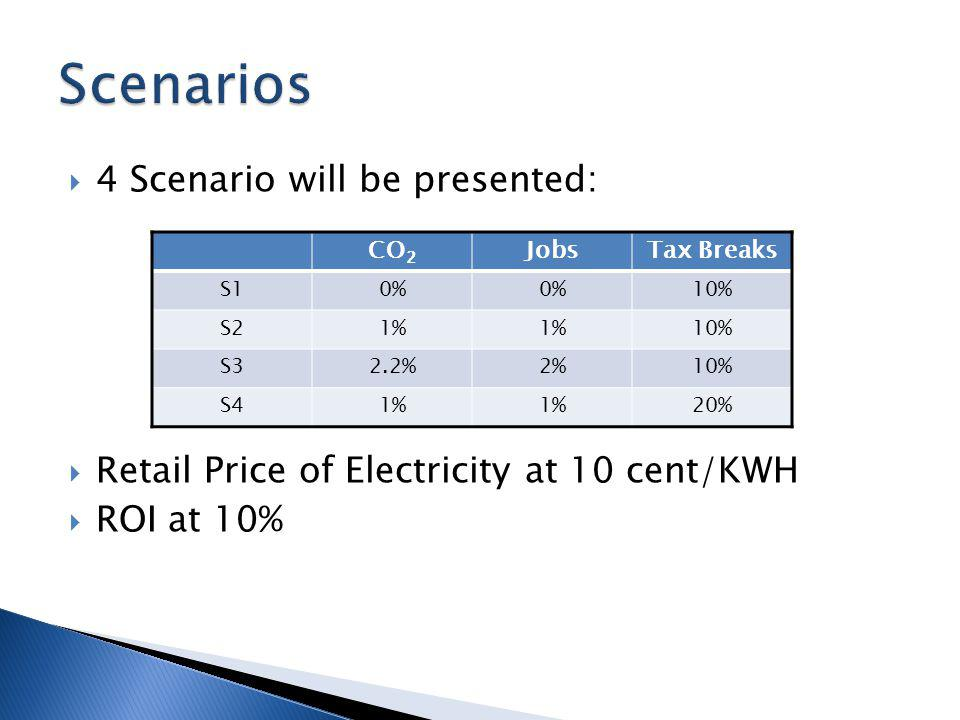 4 Scenario will be presented: Retail Price of Electricity at 10 cent/KWH ROI at 10% CO 2 JobsTax Breaks S10% 10% S21% 10% S32.2%2%10% S41% 20%