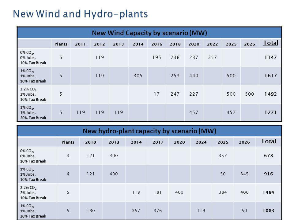 New hydro-plant capacity by scenario (MW) Plants20102013201420172020202420252026 Total 0% CO 2, 0% Jobs, 10% Tax Break 3121400357678 1% CO 2, 1% Jobs, 10% Tax Break 412140050345916 2.2% CO 2, 2% Jobs, 10% Tax Break 51191814003844001484 1% CO 2, 1% Jobs, 20% Tax Break 5180357376119501083 New Wind Capacity by scenario (MW) Plants2011201220132014201620182020202220252026 Total 0% CO 2, 0% Jobs, 10% Tax Break 51191952382373571147 1% CO 2, 1% Jobs, 10% Tax Break 51193052534405001617 2.2% CO 2, 2% Jobs, 10% Tax Break 517247227500 1492 1% CO 2, 1% Jobs, 20% Tax Break 5119 457 1271