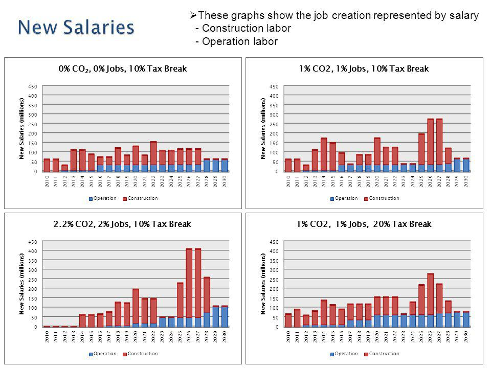 These graphs show the job creation represented by salary - Construction labor - Operation labor