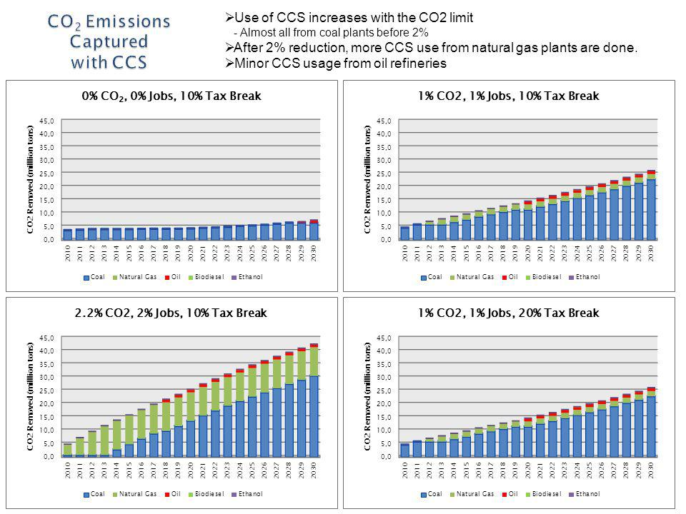 Use of CCS increases with the CO2 limit - Almost all from coal plants before 2% After 2% reduction, more CCS use from natural gas plants are done.