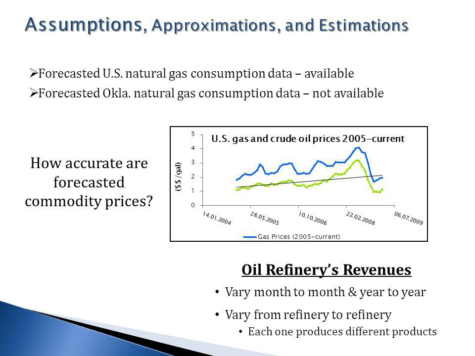 Forecasted U.S.natural gas consumption data – available Forecasted Okla.