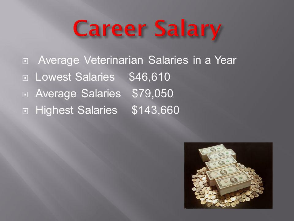 Average Veterinarian Salaries in a Year Lowest Salaries $46,610 Average Salaries $79,050 Highest Salaries $143,660