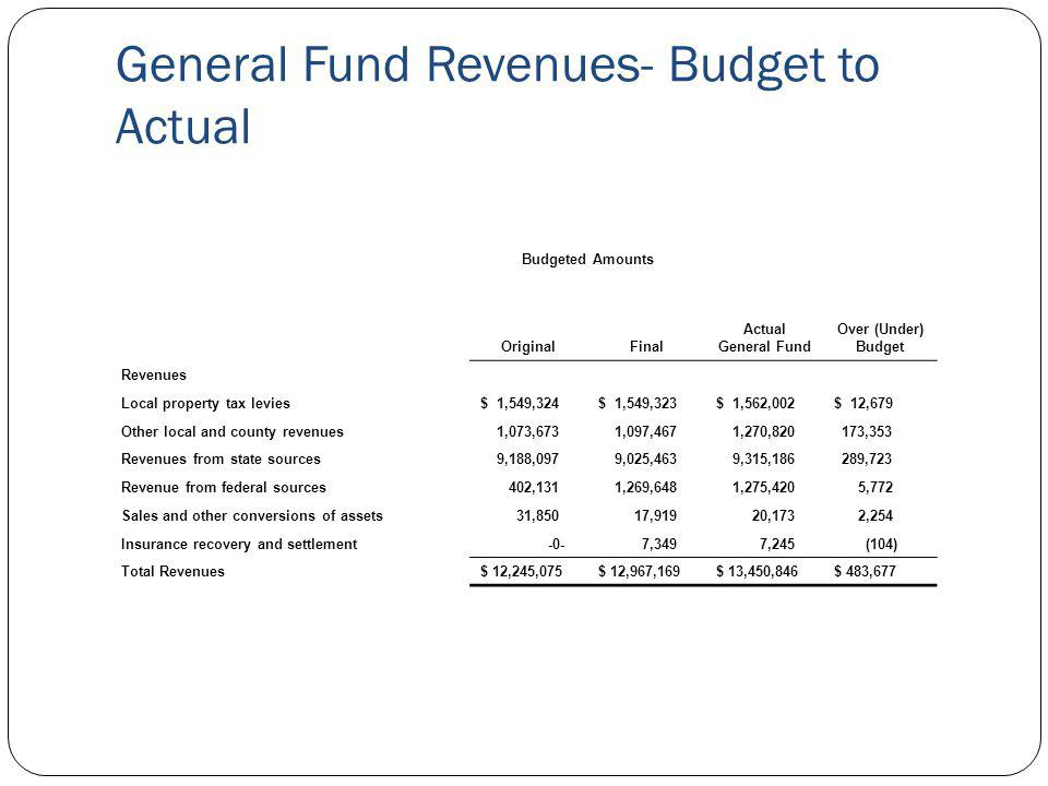 Budgeted Amounts Actual General Fund Over (Under) Budget OriginalFinal Revenues Local property tax levies$ 1,549,324$ 1,549,323$ 1,562,002$ 12,679 Oth