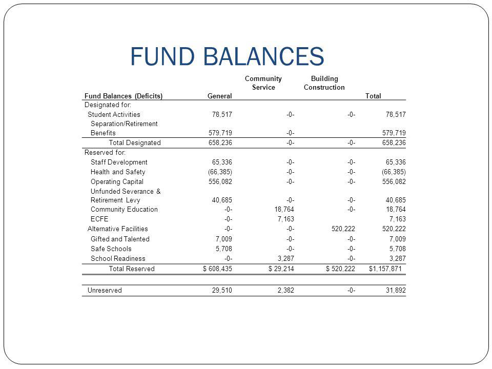 Fund Balances (Deficits)General Community Service Building Construction Total Designated for: Student Activities78,517-0- 78,517 Separation/Retirement