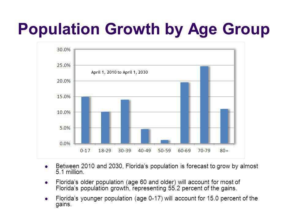 Population Growth by Age Group April 1, 2010 to April 1, 2030 Between 2010 and 2030, Floridas population is forecast to grow by almost 5.1 million. Fl