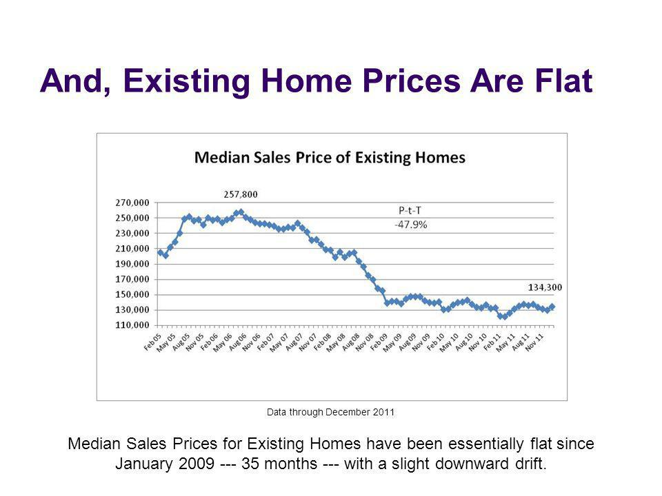 And, Existing Home Prices Are Flat Data through December 2011 Median Sales Prices for Existing Homes have been essentially flat since January 2009 ---
