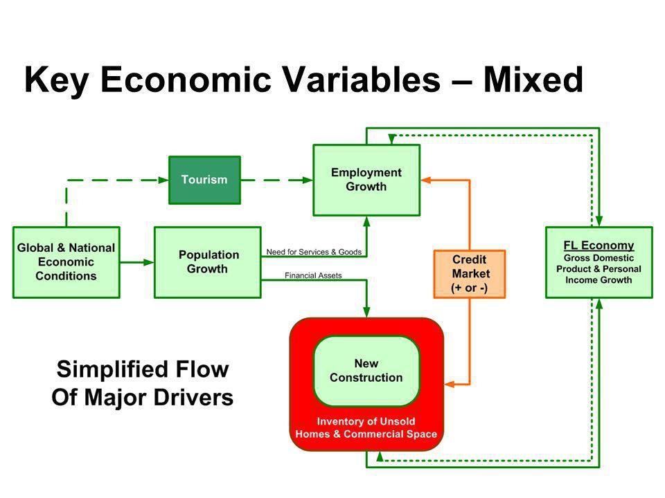 Key Economic Variables – Mixed