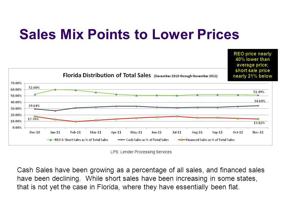 Sales Mix Points to Lower Prices LPS: Lender Processing Services Cash Sales have been growing as a percentage of all sales, and financed sales have be