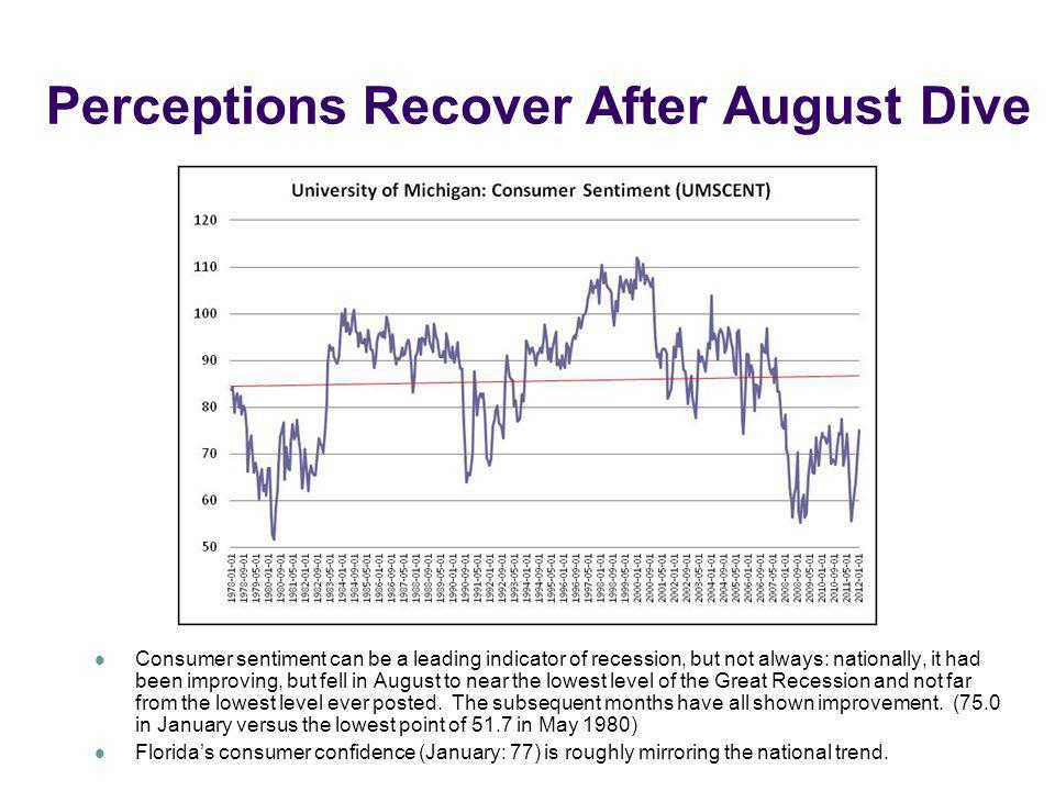Perceptions Recover After August Dive Consumer sentiment can be a leading indicator of recession, but not always: nationally, it had been improving, b
