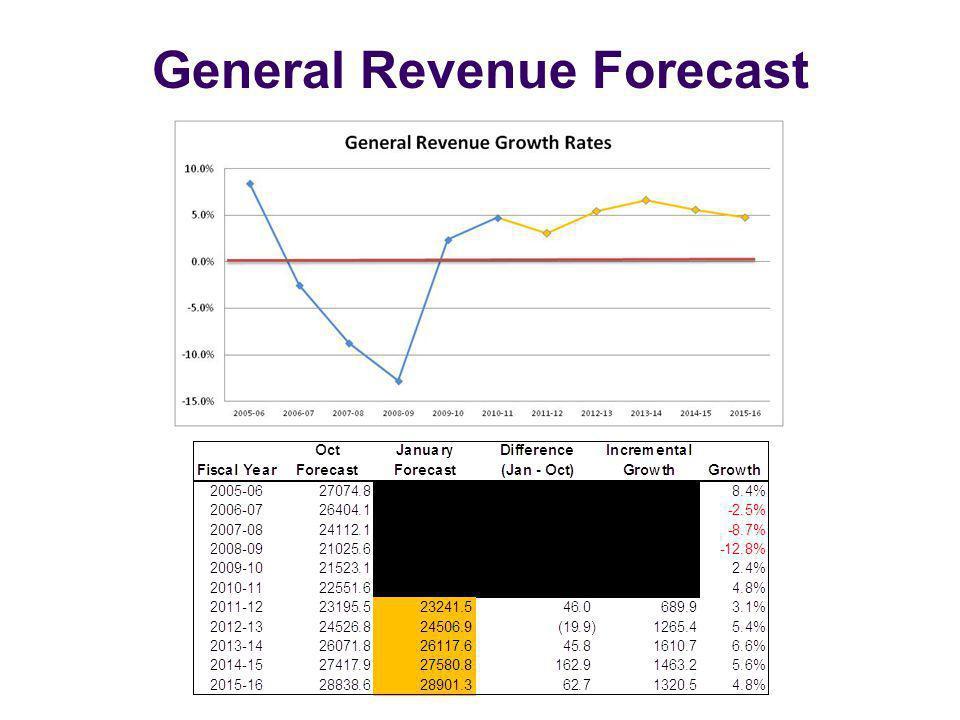 General Revenue Forecast