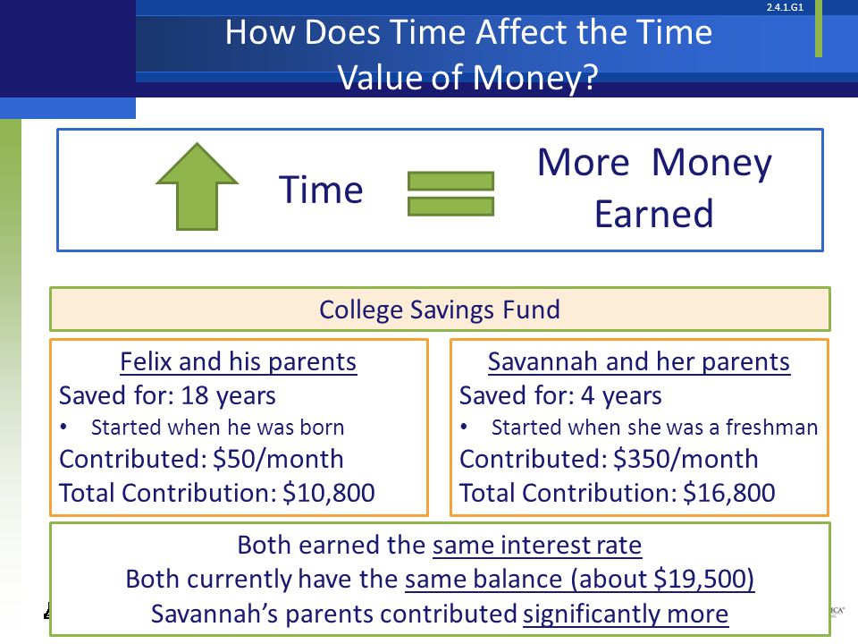 2.4.1.G1 © Take Charge Today – August 2013– Choose to Save– Slide 16 Funded by a grant from Take Charge America, Inc.