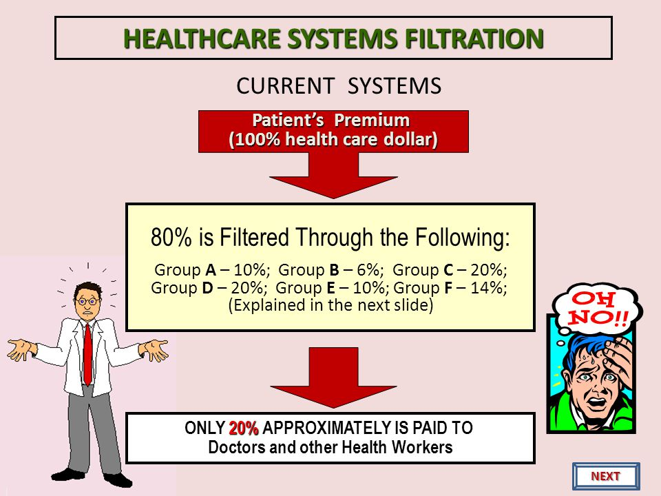 CURRENT SYSTEMS Patients Premium (100% health care dollar) 80% is Filtered Through the Following: Group A – 10%; Group B – 6%; Group C – 20%; Group D