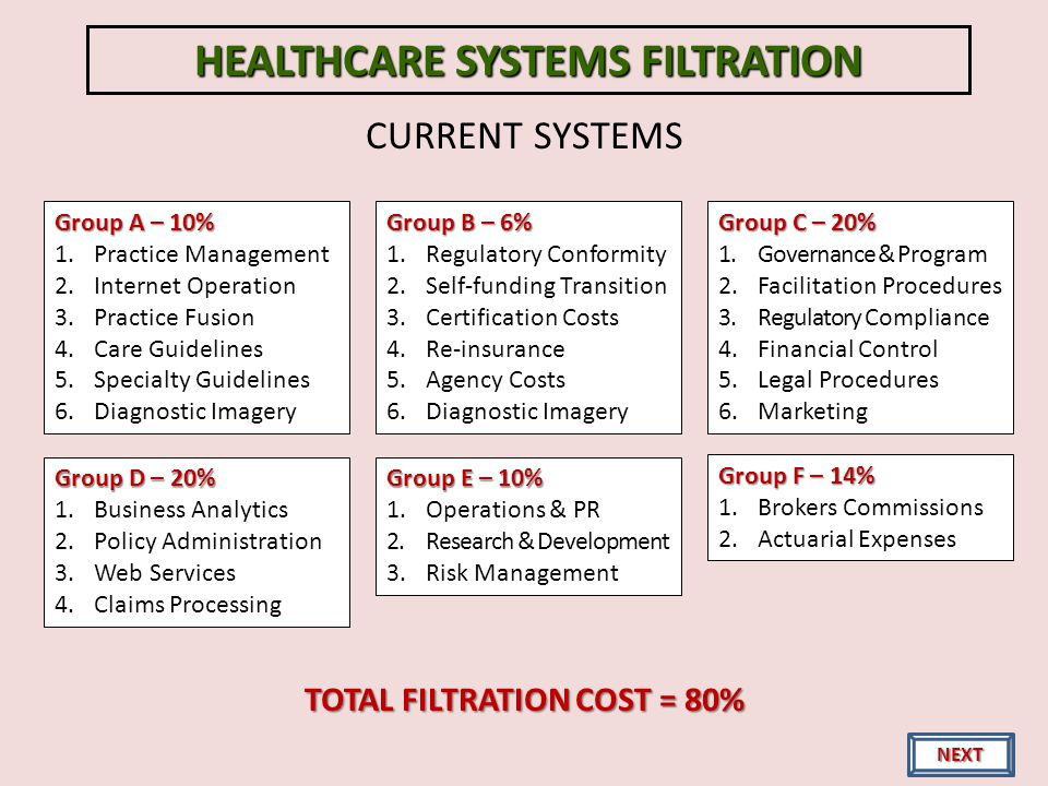 CURRENT SYSTEMS HEALTHCARE SYSTEMS FILTRATION Group A – 10% 1.Practice Management 2.Internet Operation 3.Practice Fusion 4.Care Guidelines 5.Specialty