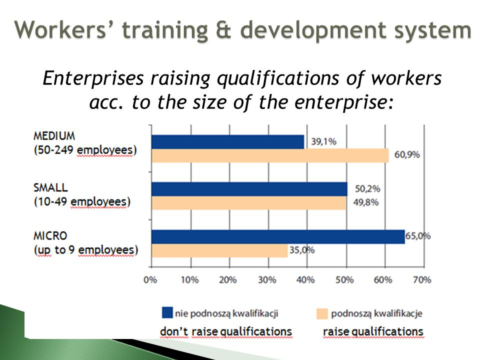 Enterprises raising qualifications of workers acc. to the size of the enterprise: