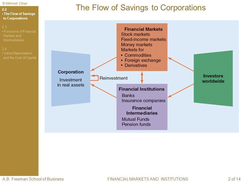 © Mehmet Cihan The Flow of Savings to Corporations A.B. Freeman School of BusinessFINANCIAL MARKETS AND INSTITUTIONS 2.2 The Flow of Savings to Corpor
