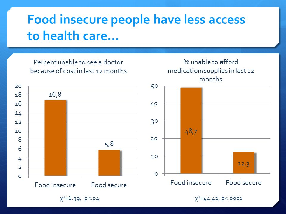 Food insecure people have less access to health care… χ 2 =6.39; p<.04χ 2 =44.42; p<.0001