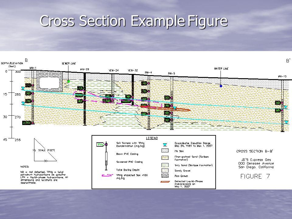 Cross Section ExampleFigure Cross Section Example Figure