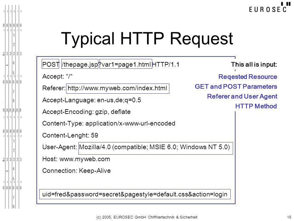 (c) 2005, EUROSEC GmbH Chiffriertechnik & Sicherheit15 Typical HTTP Request POST /thepage.jsp?var1=page1.html HTTP/1.1 Accept: */* Referer: http://www