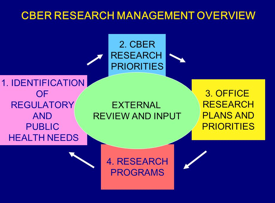 CBER RESEARCH MANAGEMENT OVERVIEW 1.IDENTIFICATION OF REGULATORY AND PUBLIC HEALTH NEEDS 2.