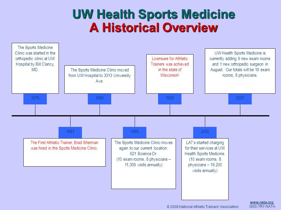 © 2008 National Athletic Trainers Association www.nata.org (800) TRY-NATA UW Health Sports Medicine A Historical Overview 19751984 1995 1999 2000 2007