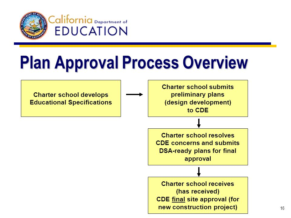16 Plan Approval Process Overview Charter school submits preliminary plans (design development) to CDE Charter school develops Educational Specificati