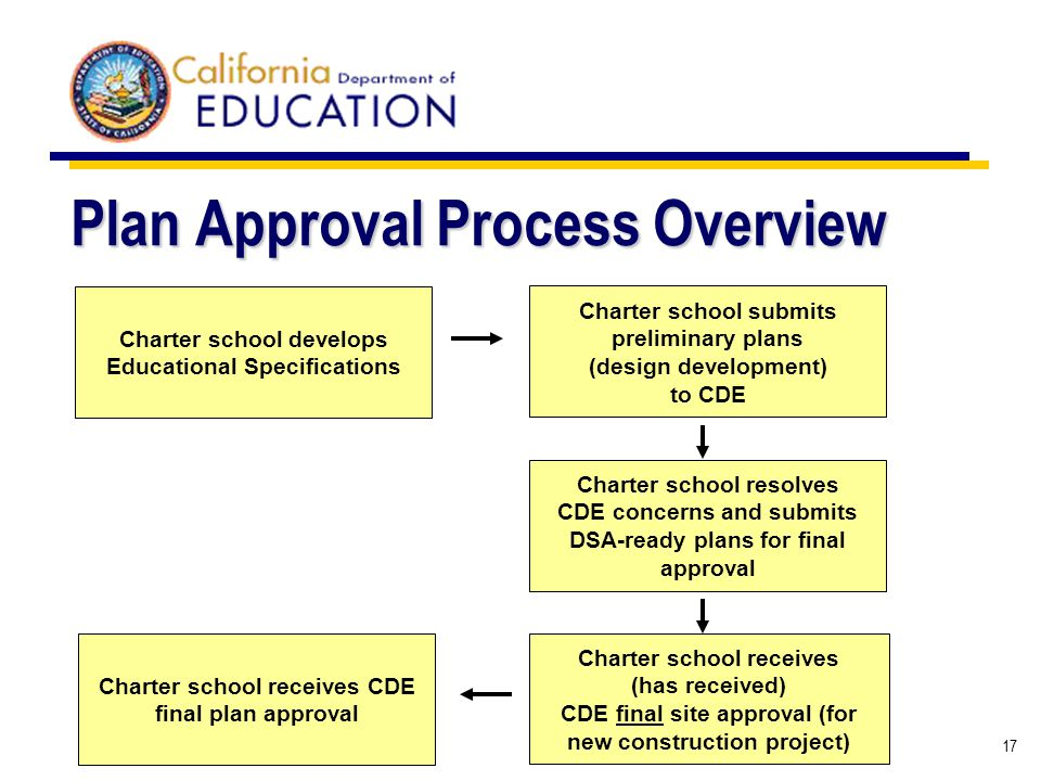 17 Plan Approval Process Overview Charter school submits preliminary plans (design development) to CDE Charter school develops Educational Specificati