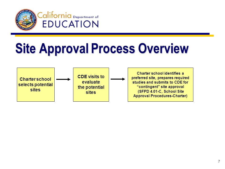 7 Site Approval Process Overview Charter school selects potential sites CDE visits to evaluate the potential sites Charter school identifies a preferred site, prepares required studies and submits to CDE for contingent site approval (SFPD 4.01-C, School Site Approval Procedures-Charter)